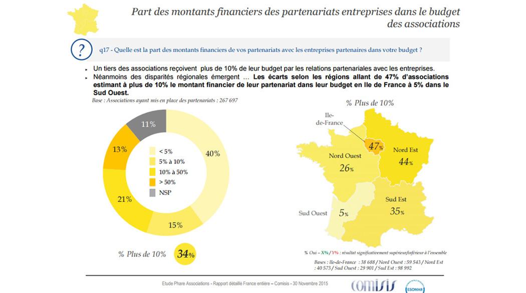 Part des montants financiers des partenariats entreprises dans le budget des associations